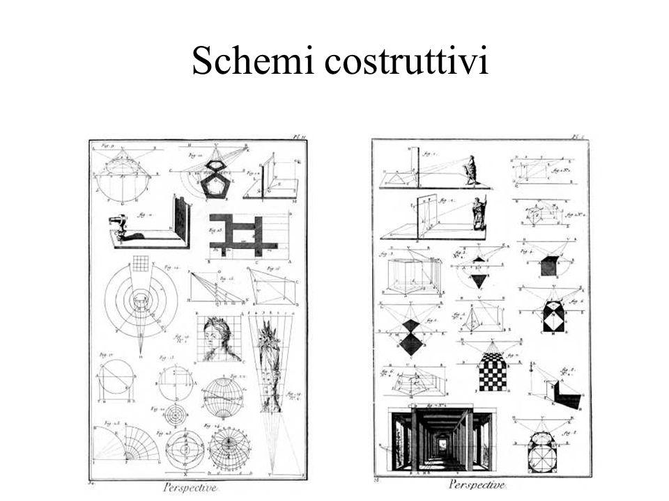 Schemi costruttivi