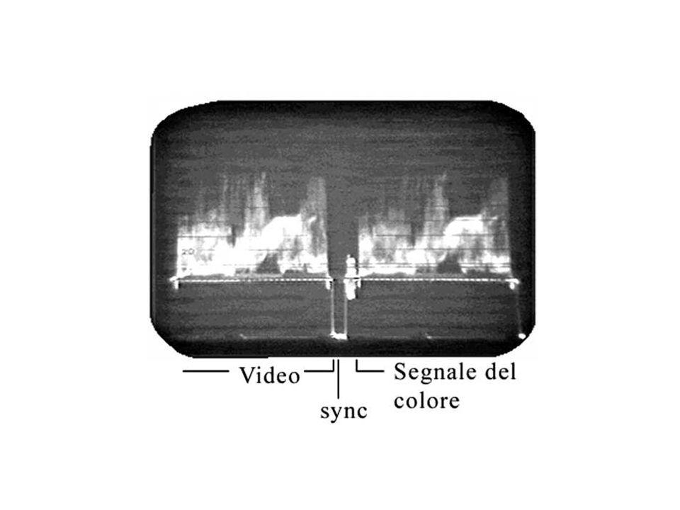 Segnale composito codificato Voglio trasportare in un unico cavo coassiale tutta linformazione che mi serve per ricreare le immagini a colori di partenza.