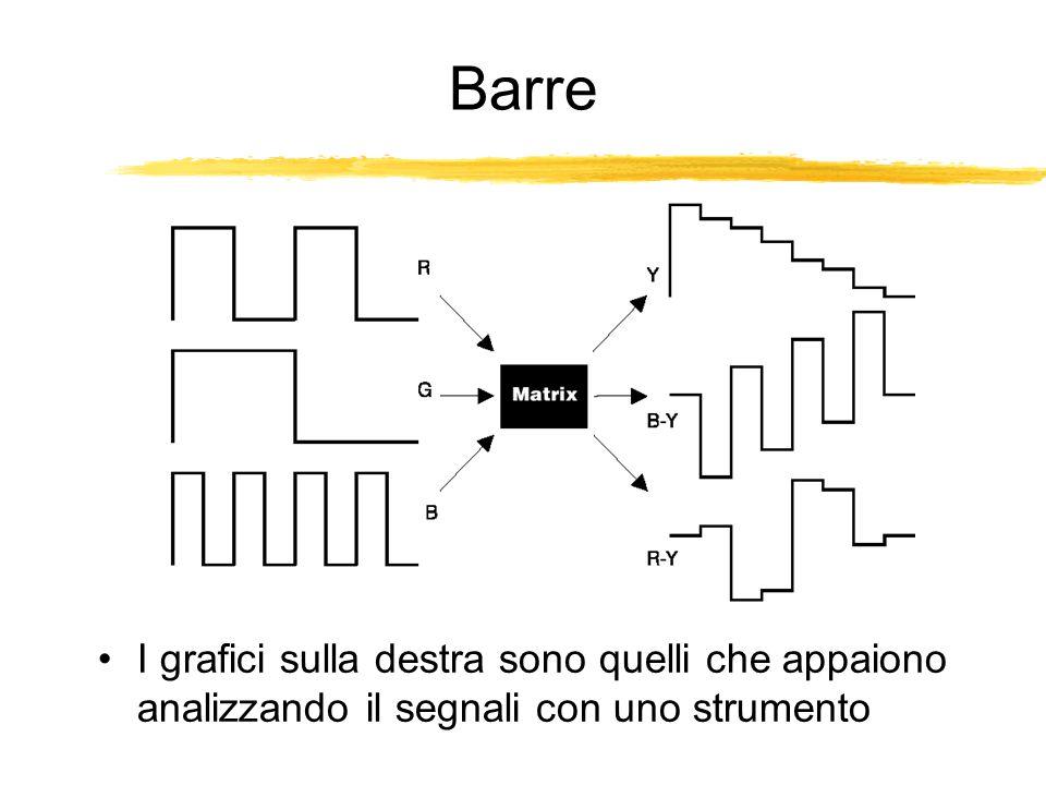 Barre I grafici sulla destra sono quelli che appaiono analizzando il segnali con uno strumento
