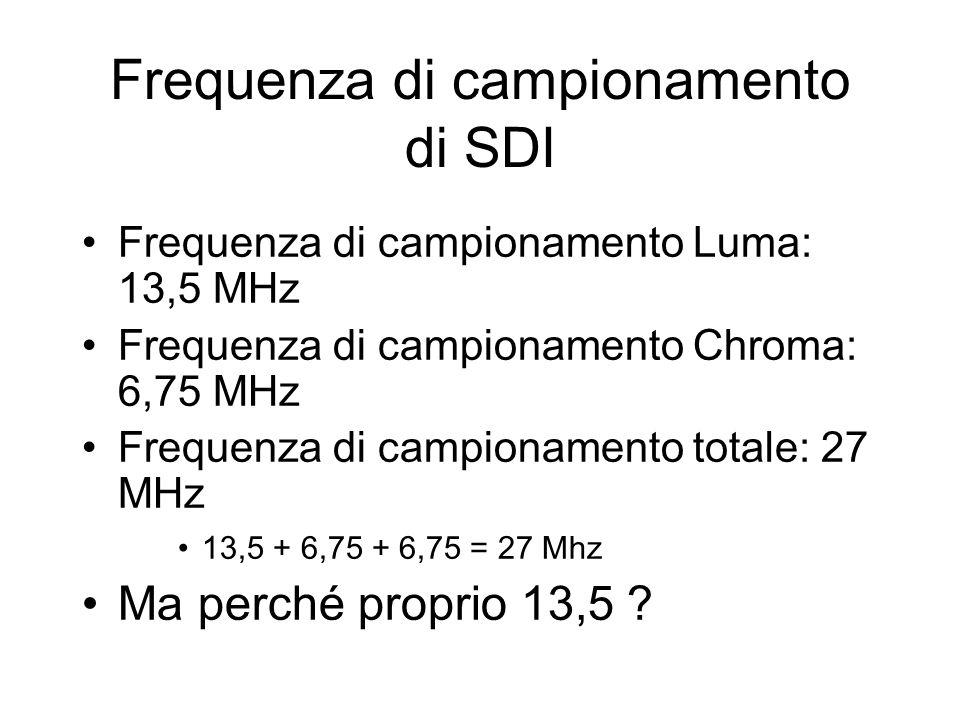 Frequenza di campionamento di SDI Frequenza di campionamento Luma: 13,5 MHz Frequenza di campionamento Chroma: 6,75 MHz Frequenza di campionamento tot