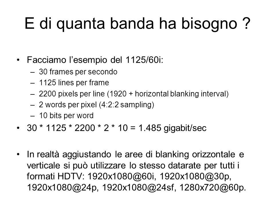 E di quanta banda ha bisogno ? Facciamo lesempio del 1125/60i: –30 frames per secondo –1125 lines per frame –2200 pixels per line (1920 + horizontal b