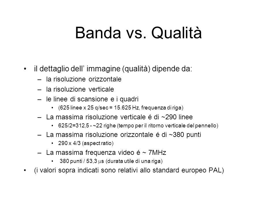 Banda vs. Qualità il dettaglio dell immagine (qualità) dipende da: –la risoluzione orizzontale –la risoluzione verticale –le linee di scansione e i qu