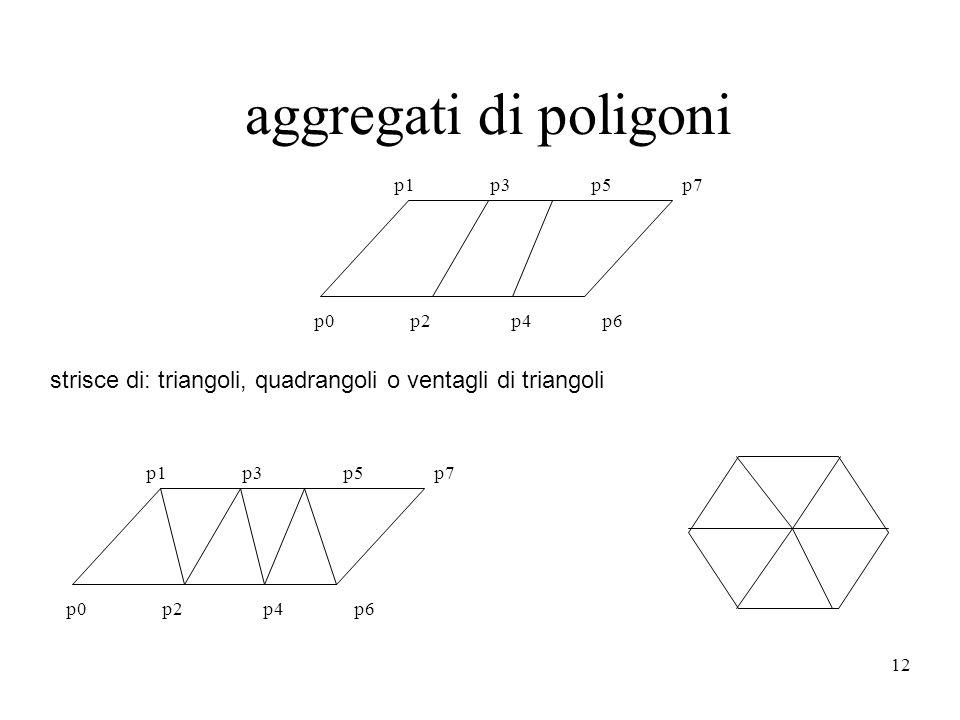 12 strisce di: triangoli, quadrangoli o ventagli di triangoli p0 p2 p4 p6 p1 p3 p5 p7 p0 p2 p4 p6 p1 p3 p5 p7 aggregati di poligoni