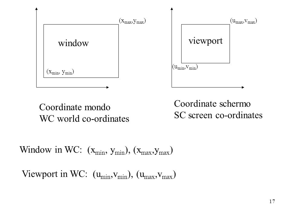 17 Coordinate mondo WC world co-ordinates Coordinate schermo SC screen co-ordinates window viewport Window in WC: (x min, y min ), (x max,y max ) View