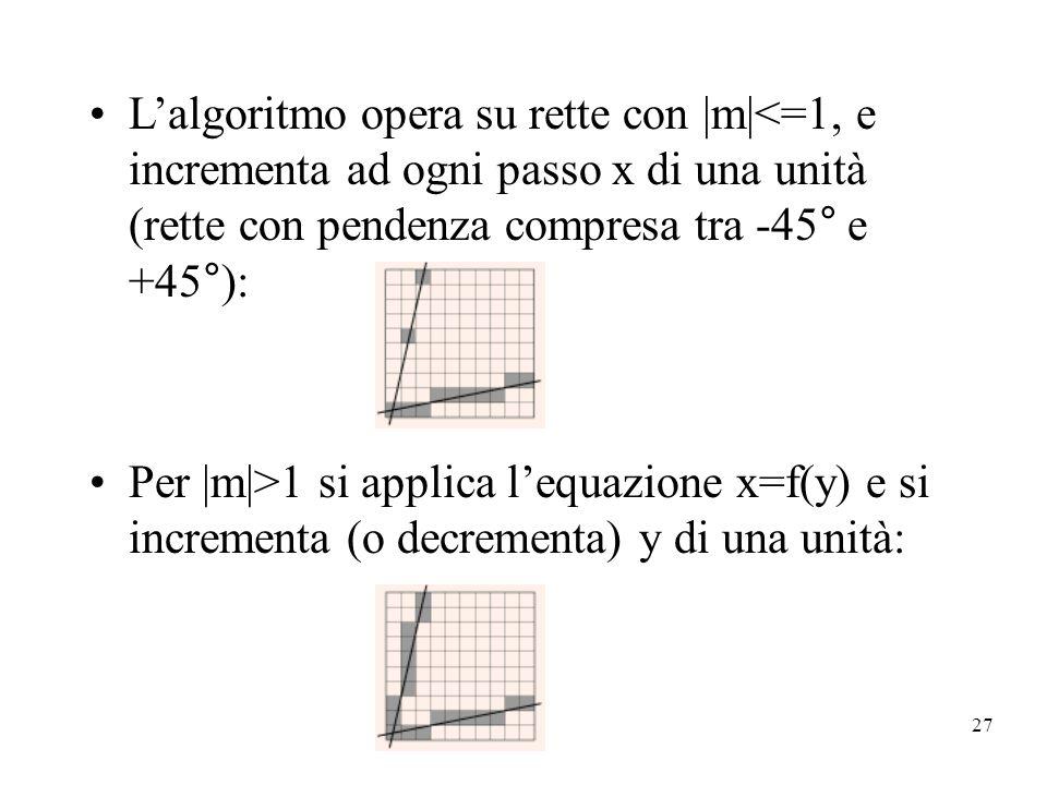27 Lalgoritmo opera su rette con |m|<=1, e incrementa ad ogni passo x di una unità (rette con pendenza compresa tra -45° e +45°): Per |m|>1 si applica