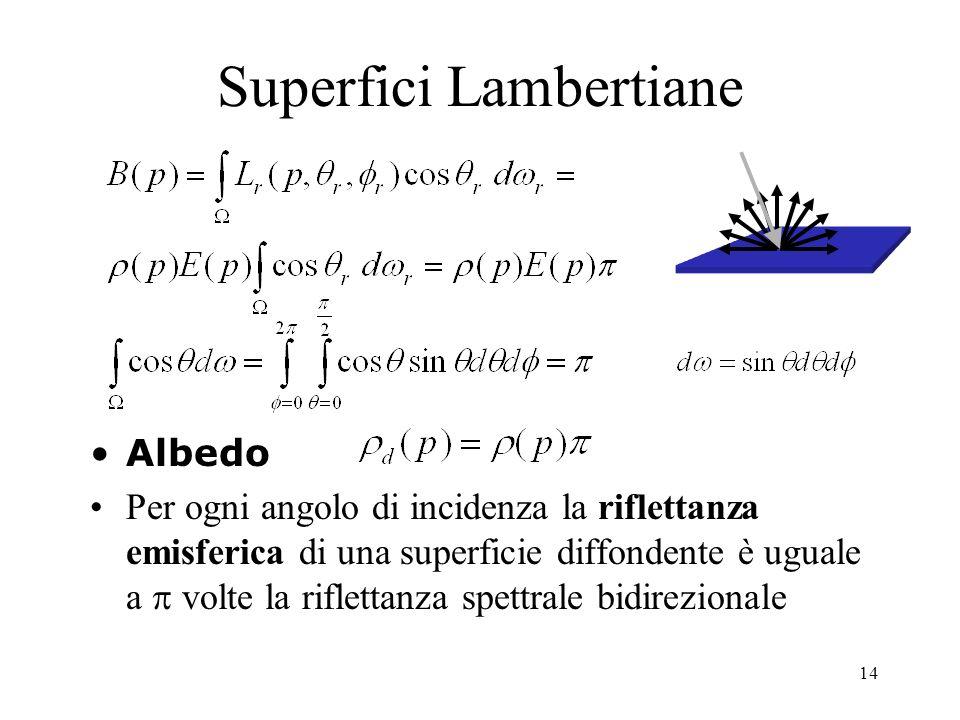 14 Superfici Lambertiane Albedo Per ogni angolo di incidenza la riflettanza emisferica di una superficie diffondente è uguale a volte la riflettanza s