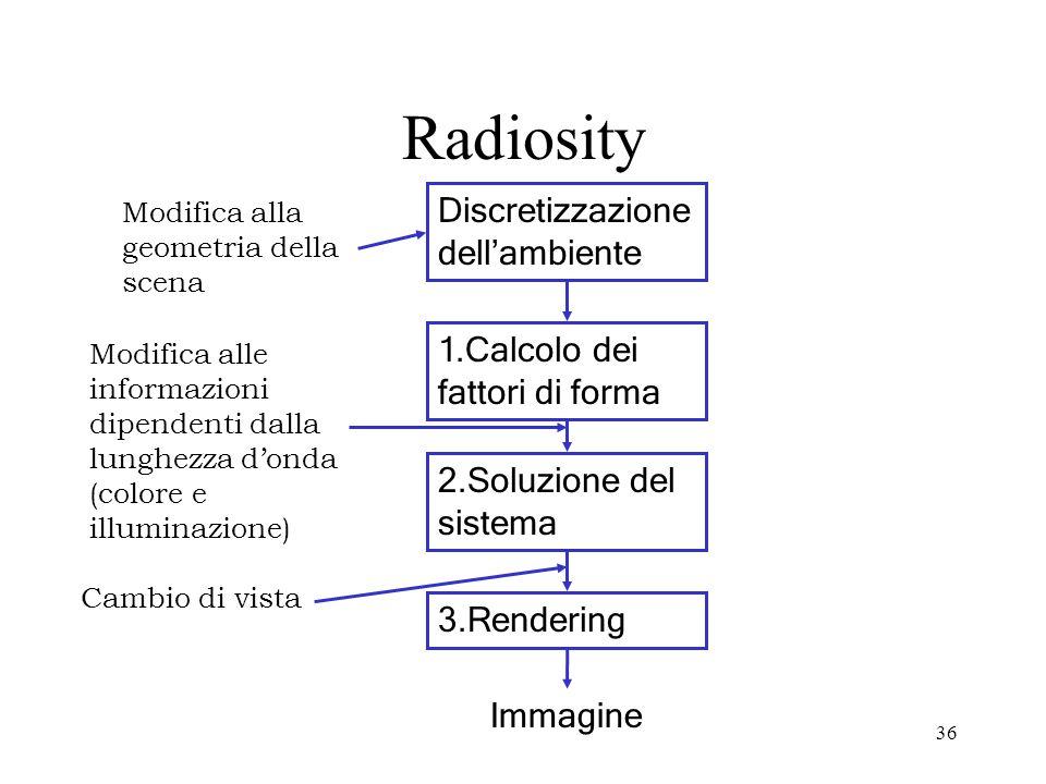 36 Radiosity Discretizzazione dellambiente 1.Calcolo dei fattori di forma 2.Soluzione del sistema 3.Rendering Immagine Modifica alla geometria della s