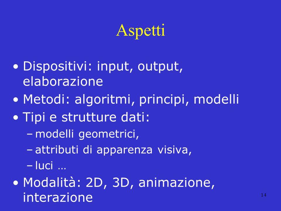 14 Aspetti Dispositivi: input, output, elaborazione Metodi: algoritmi, principi, modelli Tipi e strutture dati: –modelli geometrici, –attributi di apparenza visiva, –luci … Modalità: 2D, 3D, animazione, interazione
