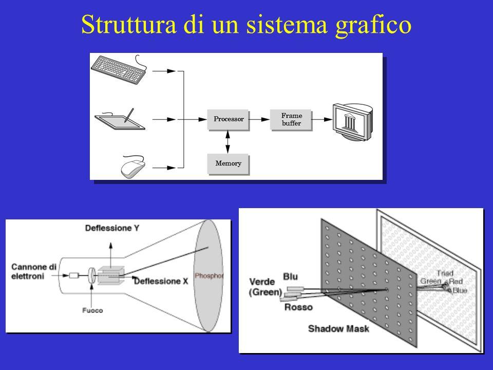 15 Struttura di un sistema grafico