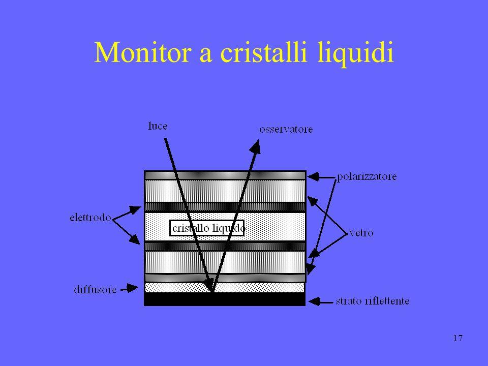 17 Monitor a cristalli liquidi