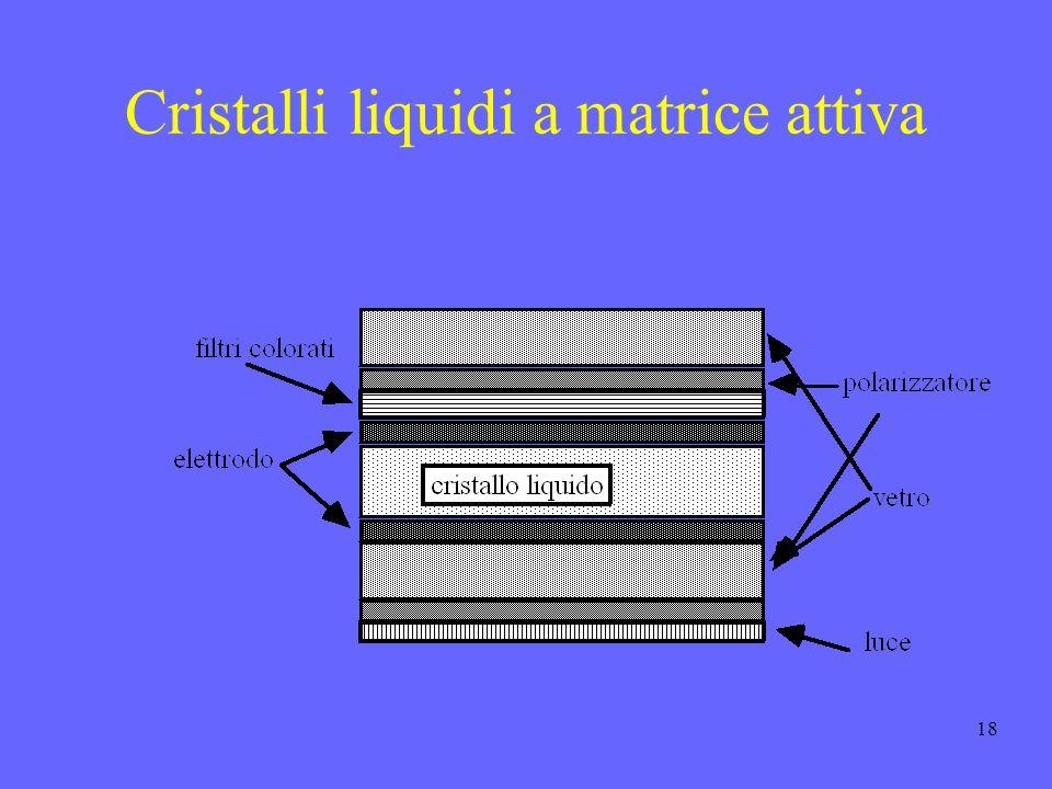 18 Cristalli liquidi a matrice attiva