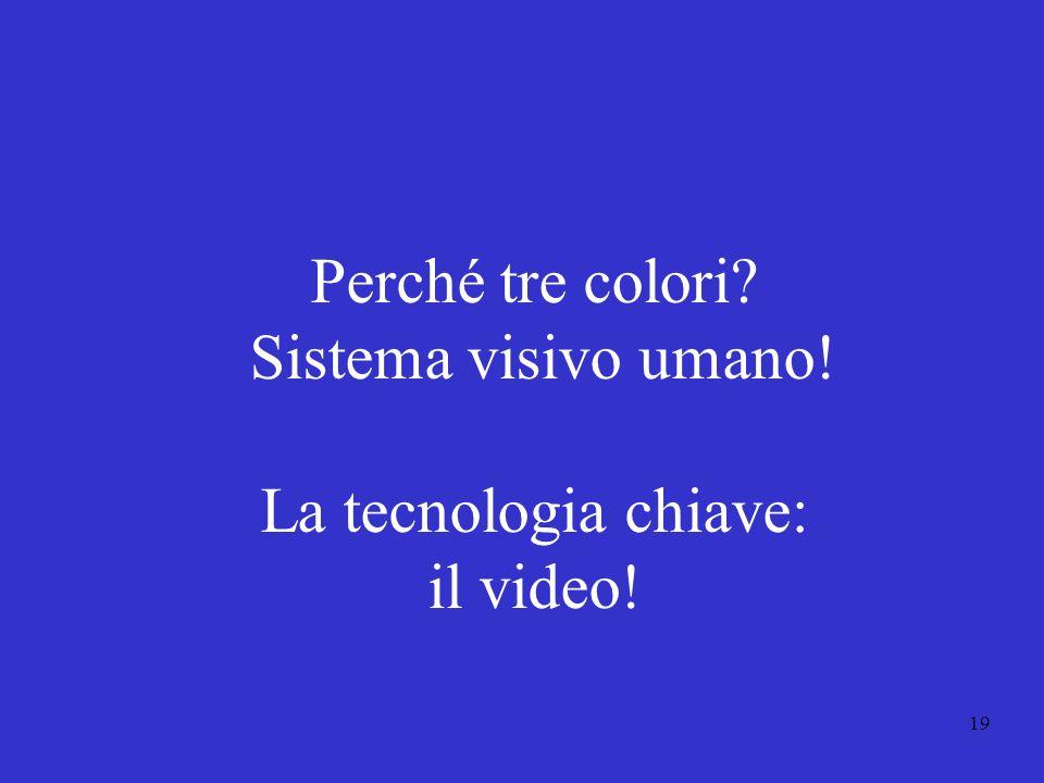19 Perché tre colori? Sistema visivo umano! La tecnologia chiave: il video!