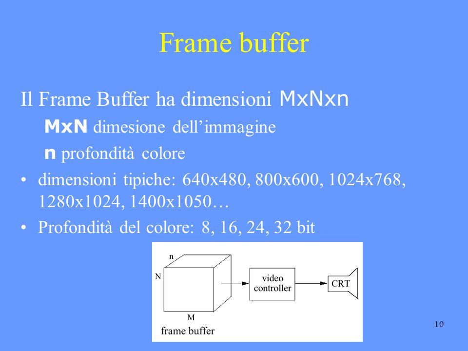 10 Frame buffer Il Frame Buffer ha dimensioni MxNxn MxN dimesione dellimmagine n profondità colore dimensioni tipiche: 640x480, 800x600, 1024x768, 1280x1024, 1400x1050… Profondità del colore: 8, 16, 24, 32 bit