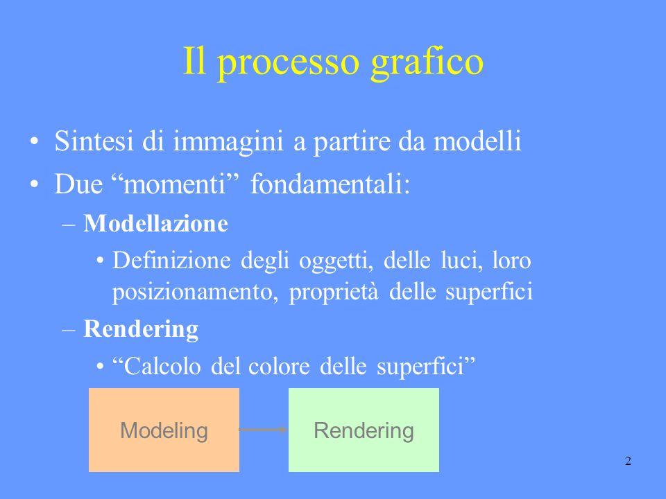 2 Sintesi di immagini a partire da modelli Due momenti fondamentali: –Modellazione Definizione degli oggetti, delle luci, loro posizionamento, proprietà delle superfici –Rendering Calcolo del colore delle superfici Il processo grafico ModelingRendering