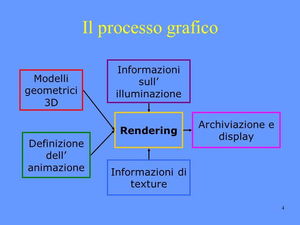 4 Il processo grafico Modelli geometrici 3D Definizione dell animazione Informazioni sull illuminazione Rendering Informazioni di texture Archiviazione e display