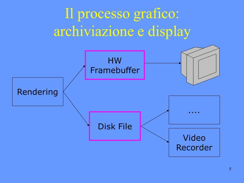 5 Il processo grafico: archiviazione e display Rendering HW Framebuffer Disk File....