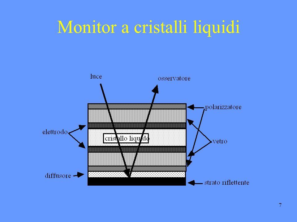 7 Monitor a cristalli liquidi