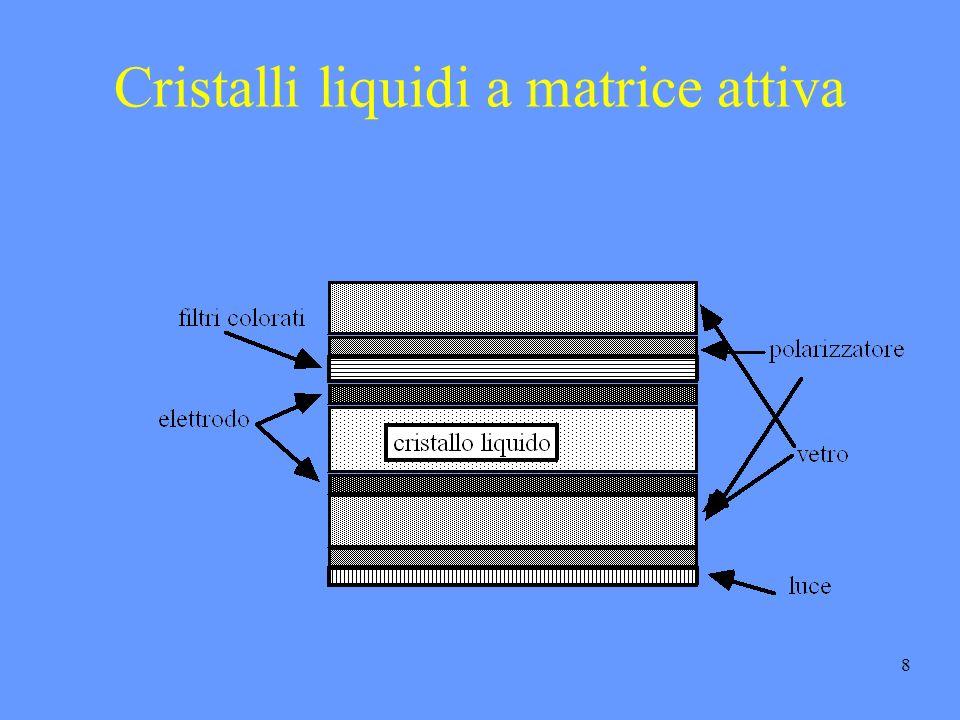 8 Cristalli liquidi a matrice attiva