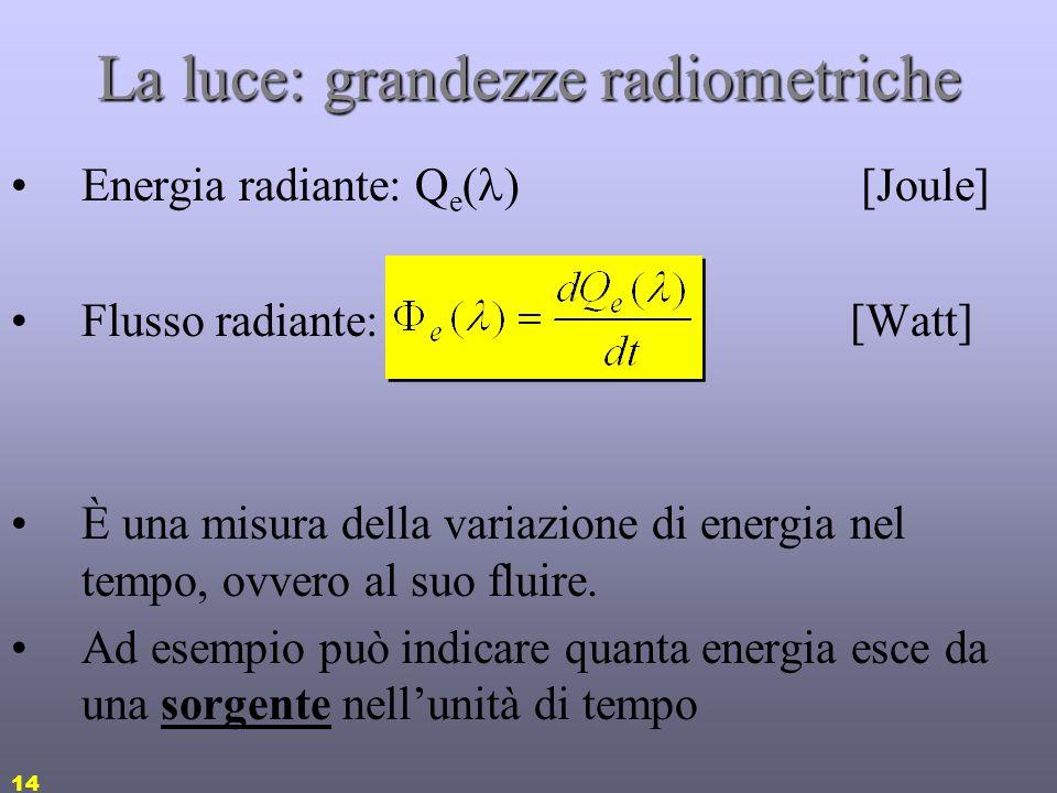 13 La luce: langolo solido di proiezione Langolo solido è una regione conica di spazio definito dal rapporto tra larea della superficie racchiusa sull