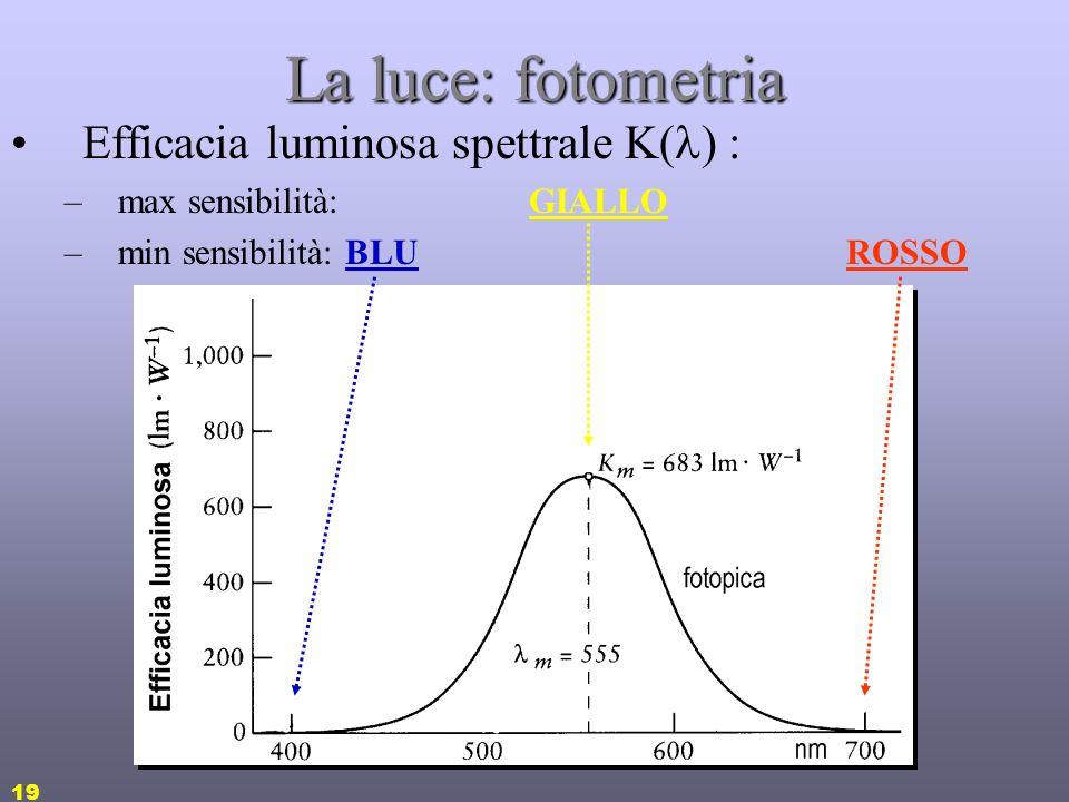 18 La luce: fotometria Una radiazione e.m. come viene percepita da un osservatore umano? La valutazione visiva di uno stimolo radiometrico è oggetto d