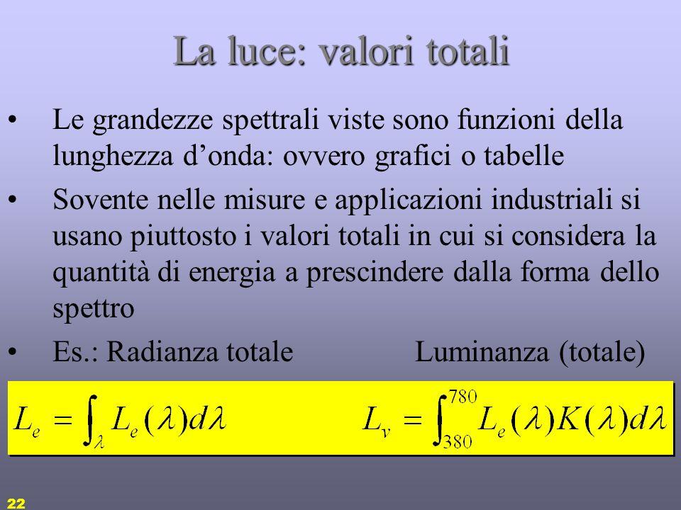 21 La luce: fotometria Ad esempio il flusso luminoso è dato da: [lm] E le altre: Energia radiante – Energia luminosa Q v [T (talbot)] Intensità radian