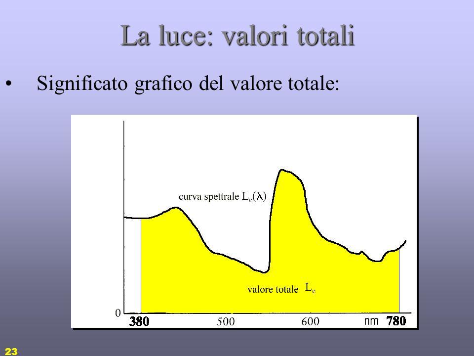 22 La luce: valori totali Le grandezze spettrali viste sono funzioni della lunghezza donda: ovvero grafici o tabelle Sovente nelle misure e applicazio