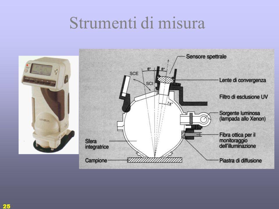 24 La luce: strumenti di misura Sfera di Ulbricht: misura il flusso luminoso Fotometri: misurano lintensità luminosa Luxmetri: misurano lilluminamento