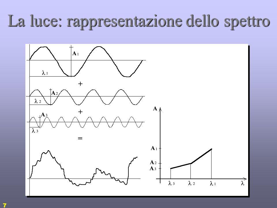 17 La luce: grandezze radiometriche Radianza: [Watt/sr m 2 ] –dA area della sorgente emittente –cosӨ dipende dallangolo che la sorgente ha rispetto al ricettore –d dipende dalla dimensione del ricettore Può descrivere la percezione dellenergia da parte di un osservatore umano