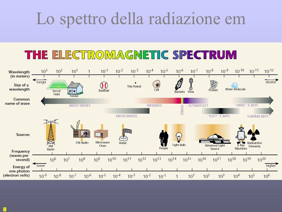 8 Lo spettro della radiazione em