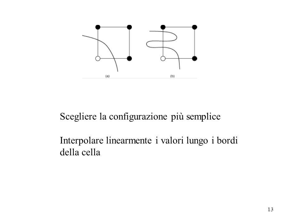 13 Scegliere la configurazione più semplice Interpolare linearmente i valori lungo i bordi della cella