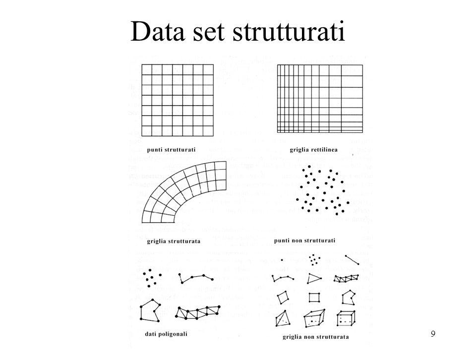 10 Height Fields - campi di quota - DEM o DTM Forma esplicita z=f(x,y) si rappresenta con linee di livello contour lines, valori di z=cost (isolinee), oppure mesh Forma tabellare: array 2d di valori: contour lines o mesh