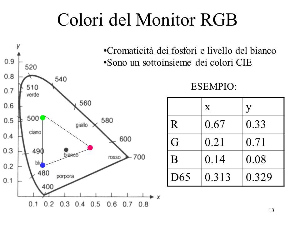 12 Modello RGB