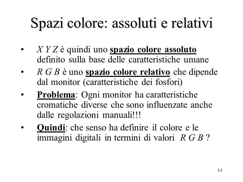 13 Cromaticità dei fosfori e livello del bianco Sono un sottoinsieme dei colori CIE ESEMPIO: Colori del Monitor RGB xy R0.670.33 G0.210.71 B0.140.08 D