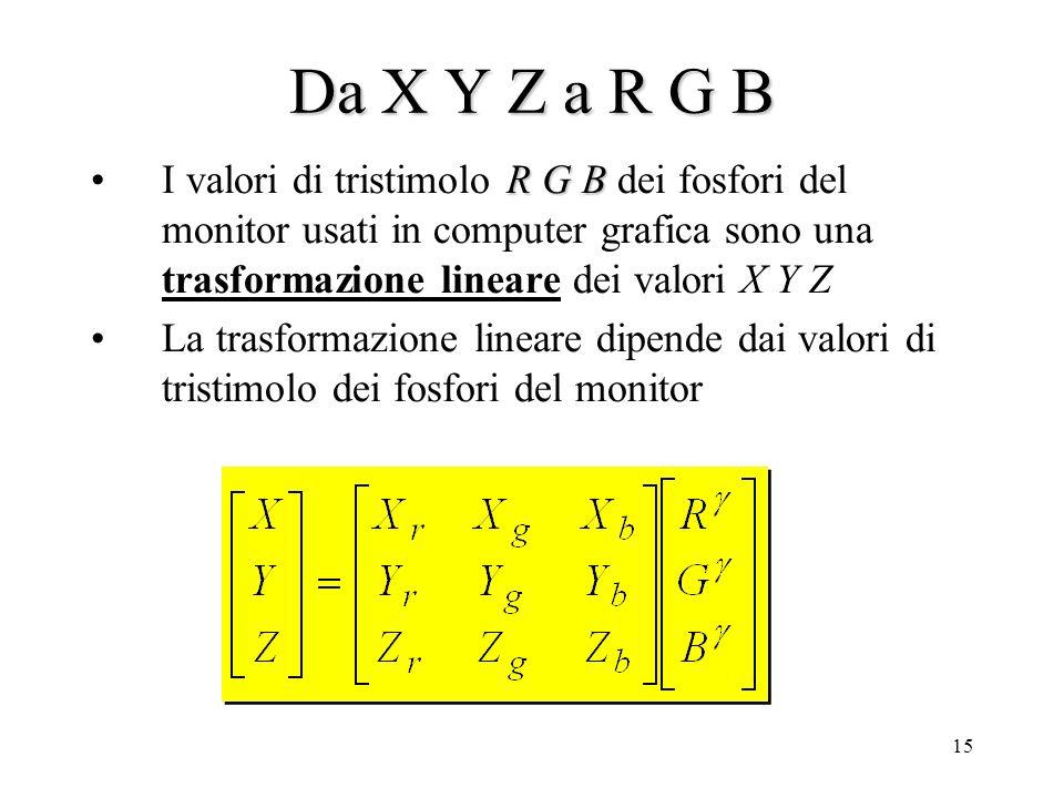 14 Spazi colore: assoluti e relativi X Y Z è quindi uno spazio colore assoluto definito sulla base delle caratteristiche umane R G B è uno spazio colo