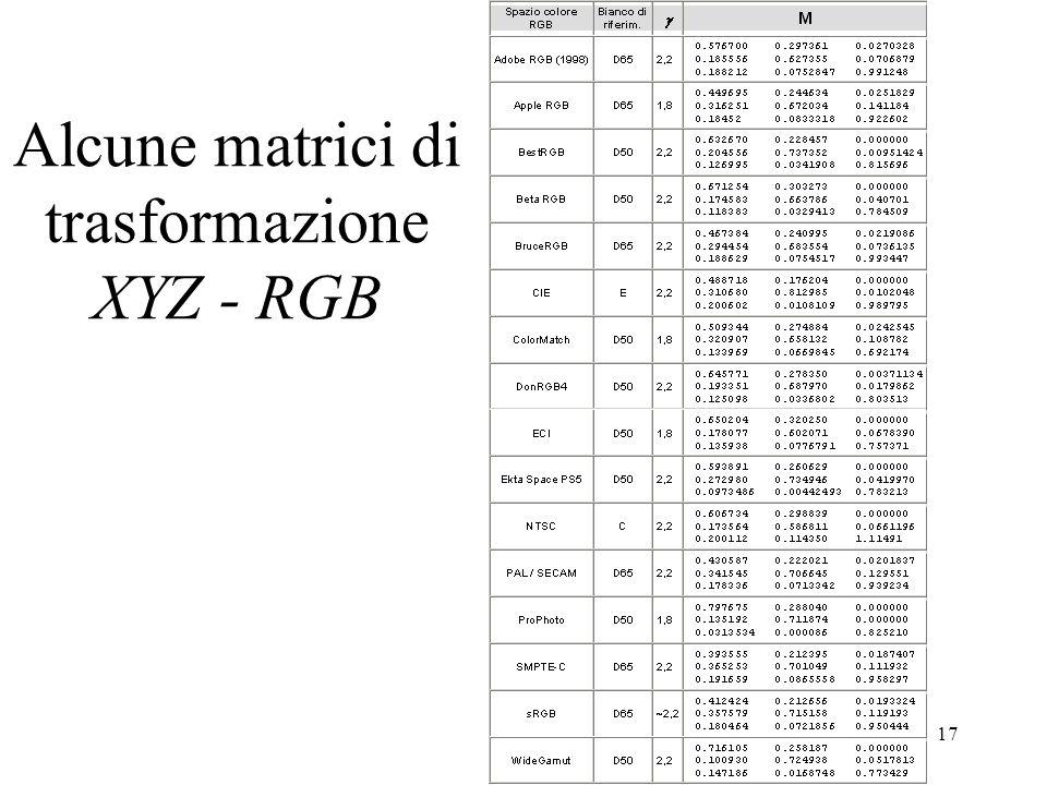 16 Da XYZ a RGB e viceversa Trasformazione lineare: I coefficienti di M si ricavano dalle coordinate di cromaticità dei fosfori; nellesempio un monito