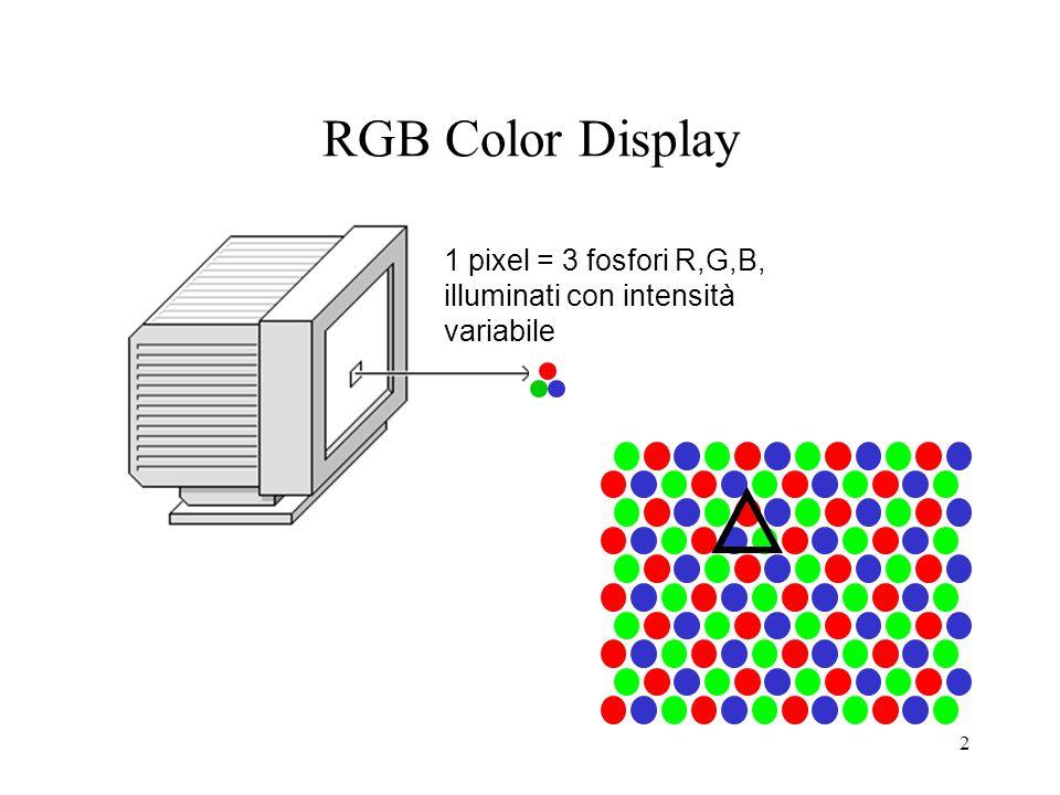 42 Metodi globali: scalare tutti i valori RGB uniformemente scalare solo lintensità lasciando invariata cromaticità ridurre la saturazione lasciando invariata tinta e intensità clamping dei valori in [0, 1] scalare i pixel in modo non uniforme anche quelli entro la gamma Metodi locali: cerca minimo e massimo nellimmagine e riscala i valori nellintervallo min-max: (C i -min)/(max-min) riscala solo i pixel fuori gamma elabora statistica sullimmagine, scegli metodo locale o globale