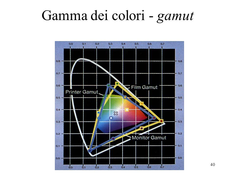 39 Da RGB a HSV max=massimo tra R, G e B; min=minimo tra R, G e B V=max S=(max-min)/max se S=0 allora H non ha senso altrimenti delta=max-min se R=max