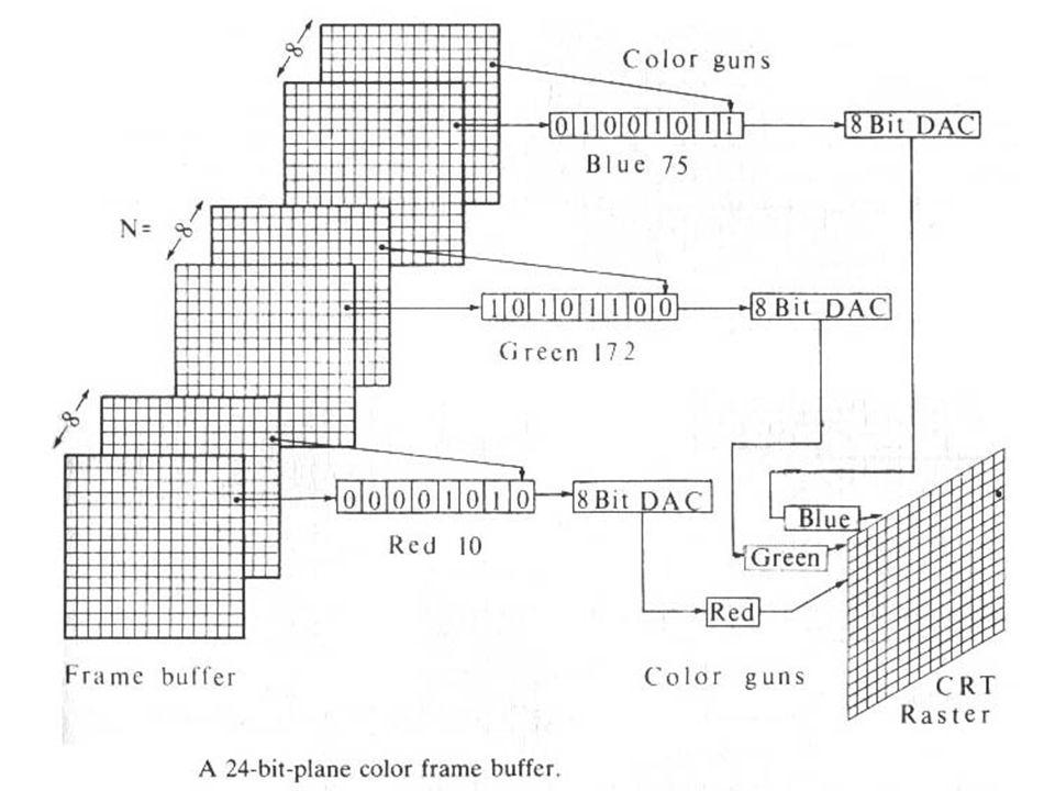 15 Da X Y Z a R G B R G BI valori di tristimolo R G B dei fosfori del monitor usati in computer grafica sono una trasformazione lineare dei valori X Y Z La trasformazione lineare dipende dai valori di tristimolo dei fosfori del monitor