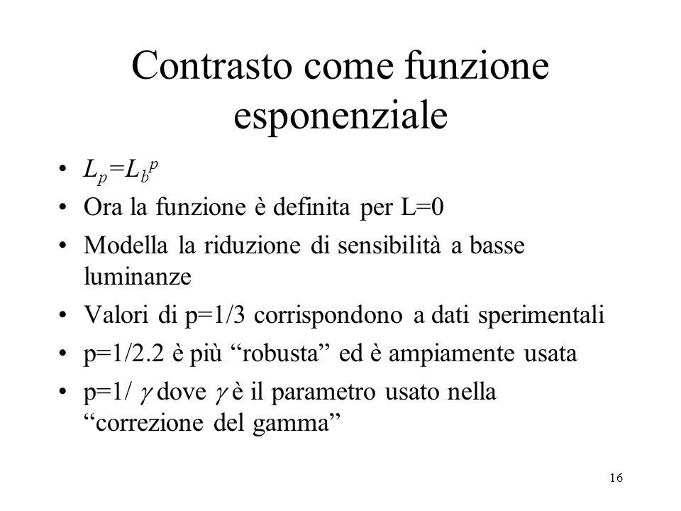 15 Contrasto come funzione esponenziale Definiamo L p =L p con p<1 –Fissato il valore di contrasto, L p cresce con la luminanza dello sfondo –Al crescere di L p cresce la sensibilità con la luminanza –Se p--> 0 allora L p si comporta come L: