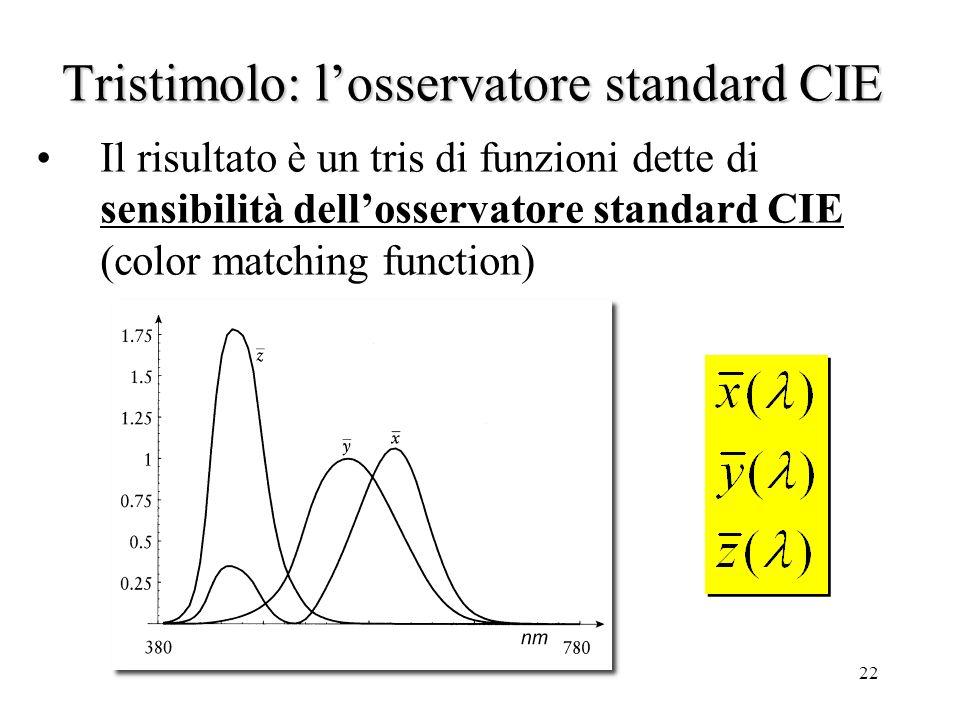 21 Tristimolo: losservatore standard CIE Le curve ottenute da Wright e Guild furono trasformate matematicamente per ottenerne altre tre equivalenti in cui: 1.I valori negativi furono eliminati 2.La curva del verde fu imposta uguale a V( ) 3.Quella del blu fu posta = 0 per un ampio tratto 4.Per tutte e tre le curve fu imposto di avere area sottesa uguale (ovvero pari energia)
