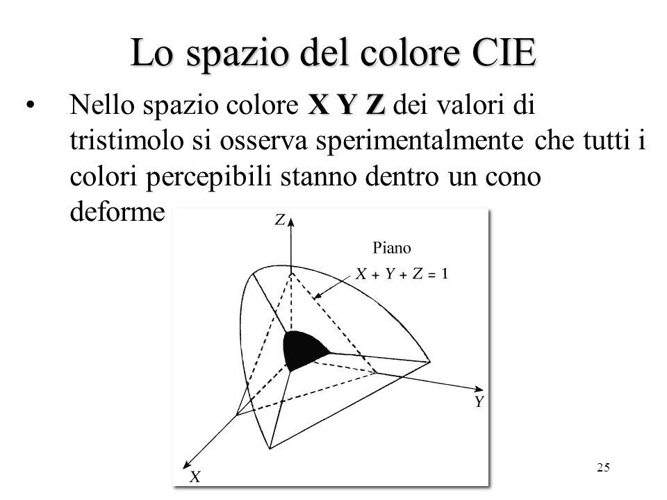 24 Losservatore standard CIE I valori di tristimolo corrispondono ad una misura numerica di tinta, saturazione e luminosità.