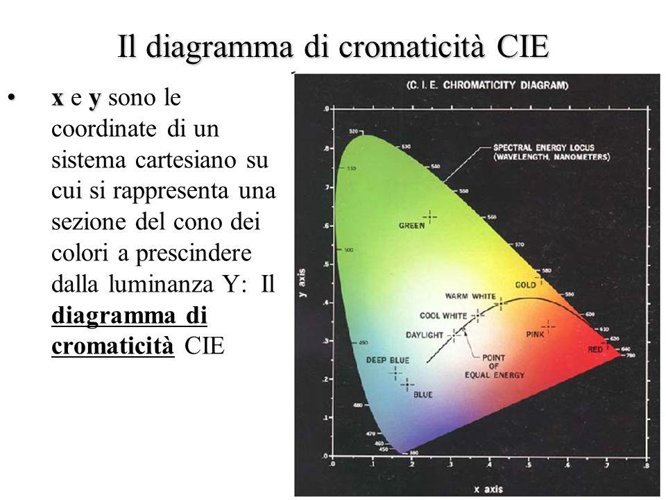 26 Le coordinate cromatiche CIE X+Y+Z=1 è lequazione di un piano su cui la luminanza è costante X Y Z x y zDai valori di tristimolo X Y Z si ottennero le coordinate cromatiche x y z tramite la trasformazione: