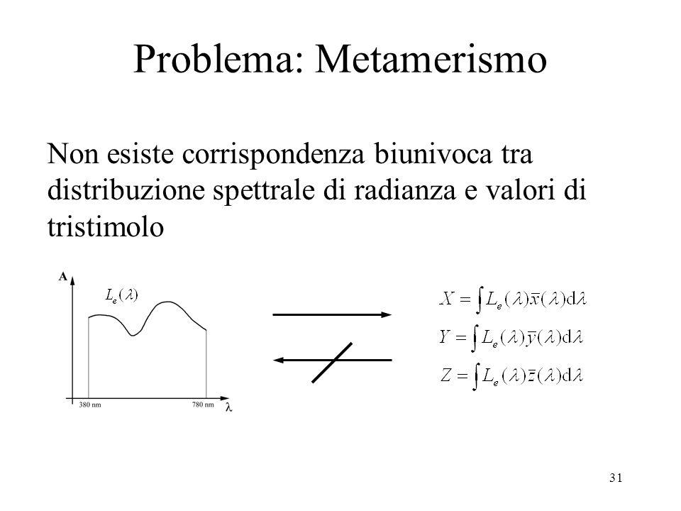 30 Problema: Metamerismo