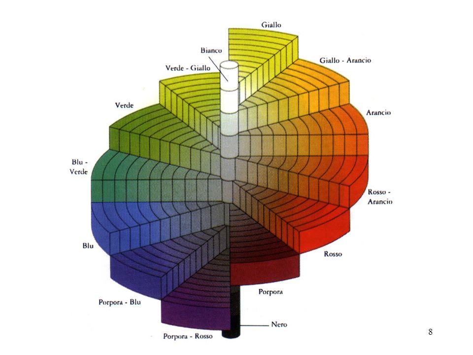 28 Definizione matematica del colore (x y Y) x e y non sono purtroppo tinta e saturazione, tuttavia Tramite il diagramma di cromaticità da x e y si ottengono la tinta e la saturazione (x y Y):Quindi un colore risulta completamente definito dalla tripletta di valori (x y Y): coordinate cromatiche più luminanza A partire dalle terna (x, y, Y) è possibile ricavare i valori di tristimolo X, Y e Z attraverso le relazioni: X = x Y/y, Y = Y, Z = (1- x - y) Y/y