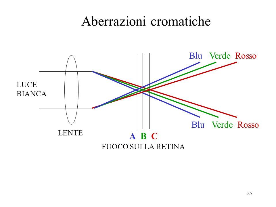 25 LENTE Blu Verde Rosso A B C FUOCO SULLA RETINA LUCE BIANCA Aberrazioni cromatiche