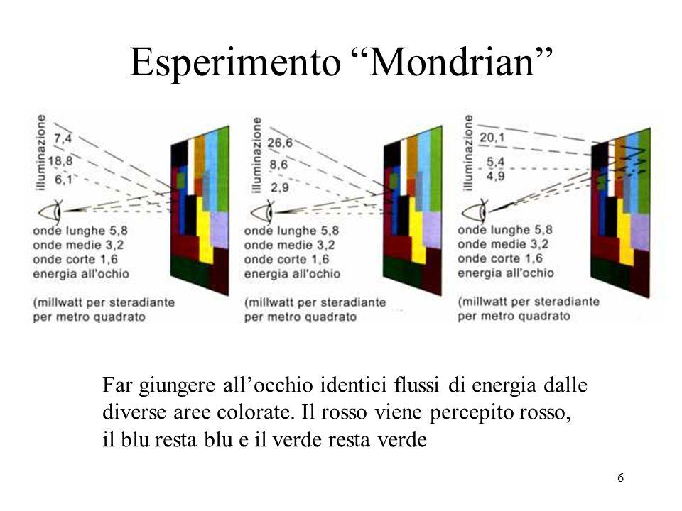 6 Far giungere allocchio identici flussi di energia dalle diverse aree colorate.