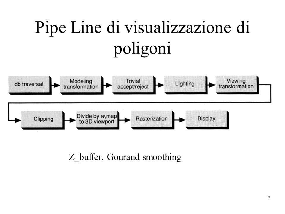 7 Pipe Line di visualizzazione di poligoni Z_buffer, Gouraud smoothing