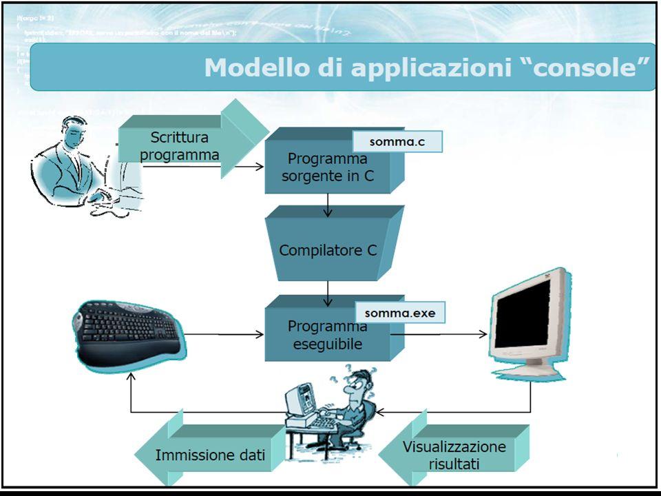 29Piero Scotto - C14 /* programma: media3.c Ora dichiariamo media come numero decimale (float) */ #include int main(void) { int a, b; float media; scanf( %d , &a); scanf( %d , &b); media = (a + b)/2; /* calcolo il valore della media */ printf( La media dei valori e %f , media) ; return 0; }