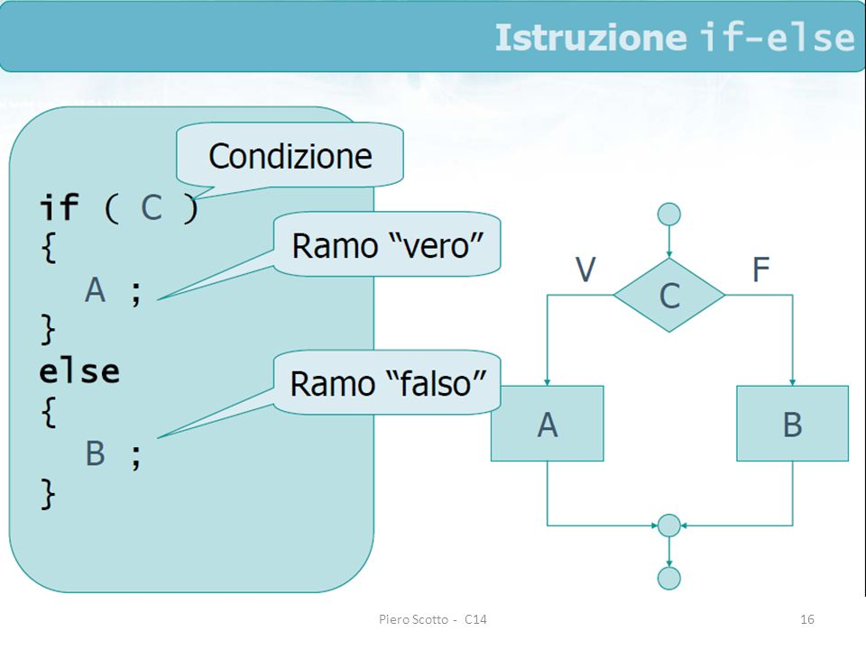 Piero Scotto - C1416 #include int main(void) { float B, b, swap; /* variabili */ printf(