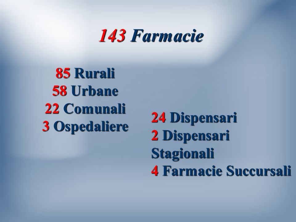 143 Farmacie 143 Farmacie 85 Rurali 58 Urbane 22 Comunali 3 Ospedaliere 24 Dispensari 2 Dispensari Stagionali 4 Farmacie Succursali